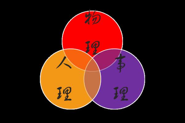 Wu Li, Ren Li, Shi Li 3 raisons d'être de l'entreprise